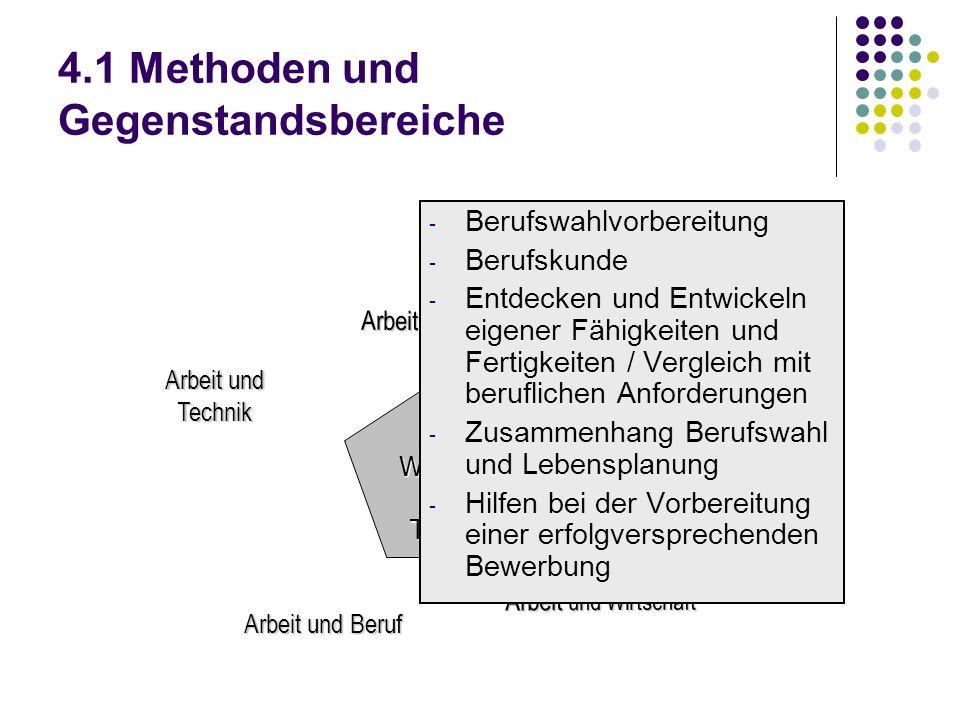 4.1 Methoden und Gegenstandsbereiche
