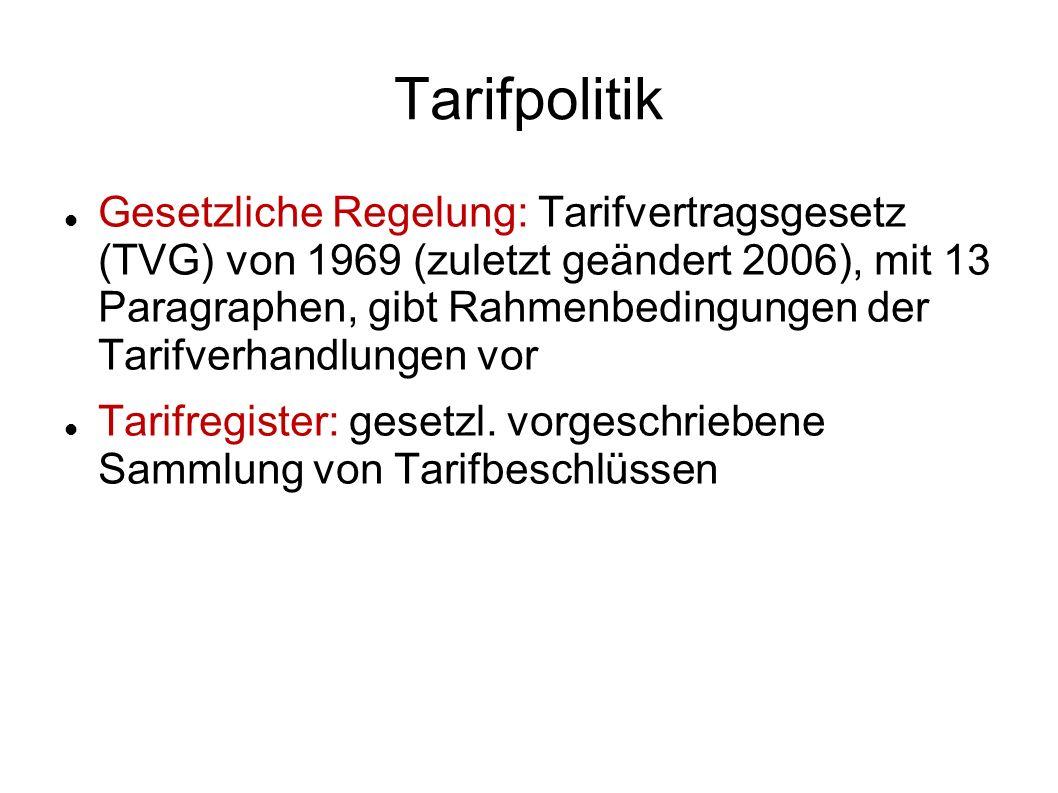 Tarifpolitik