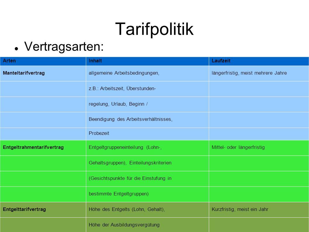 Tarifpolitik Vertragsarten: Arten Inhalt Laufzeit Manteltarifvertrag