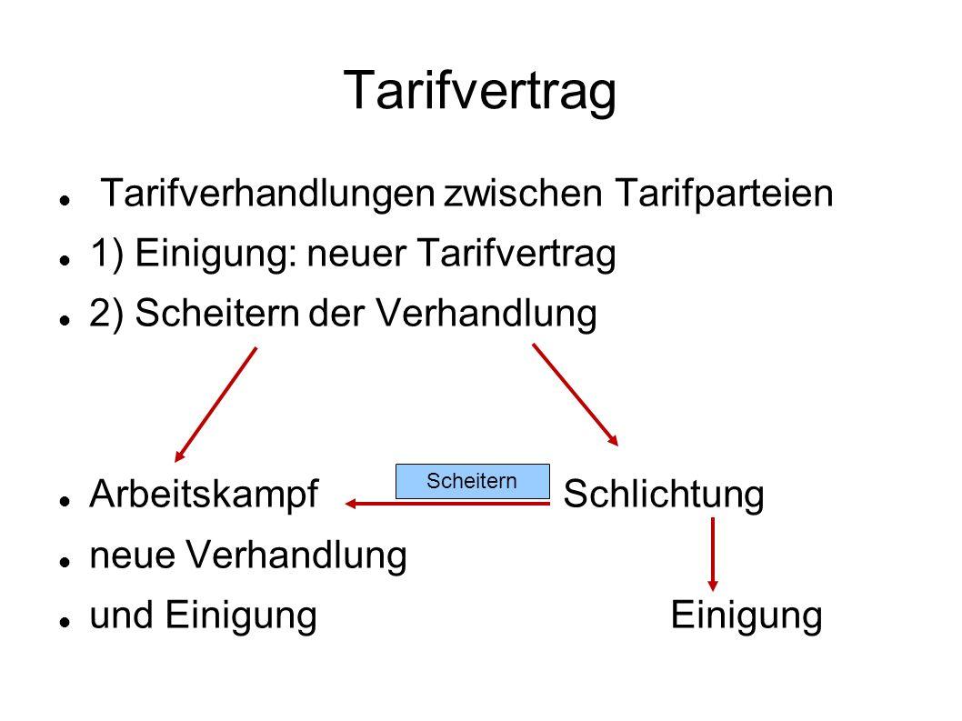 Tarifvertrag Tarifverhandlungen zwischen Tarifparteien