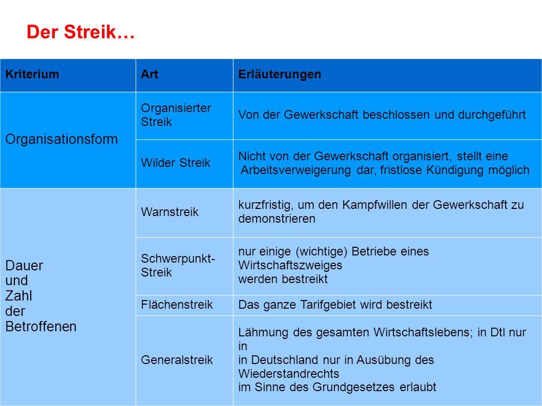 Der Streik… Organisationsform Dauer und Zahl der Betroffenen Kriterium