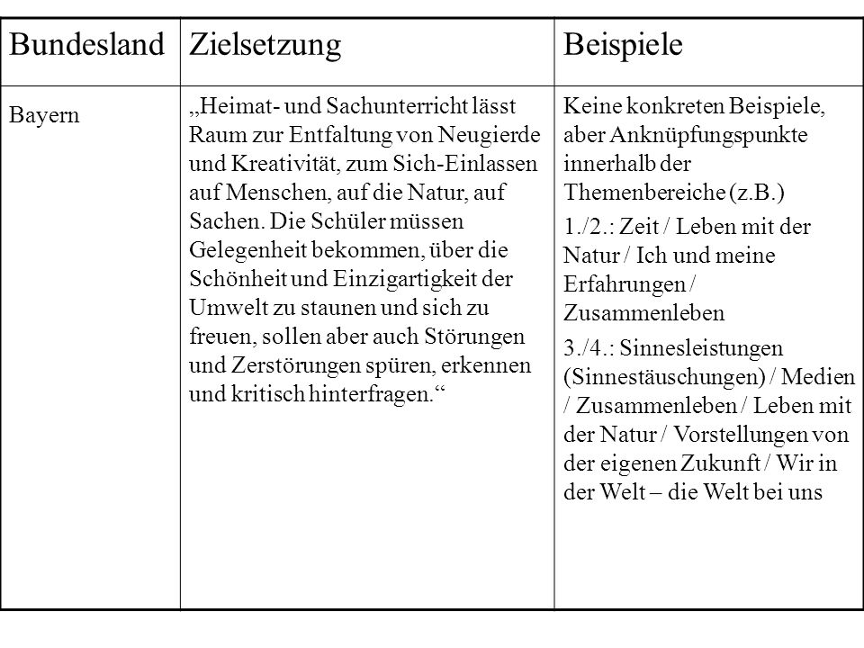 Bundesland Zielsetzung Beispiele Bayern