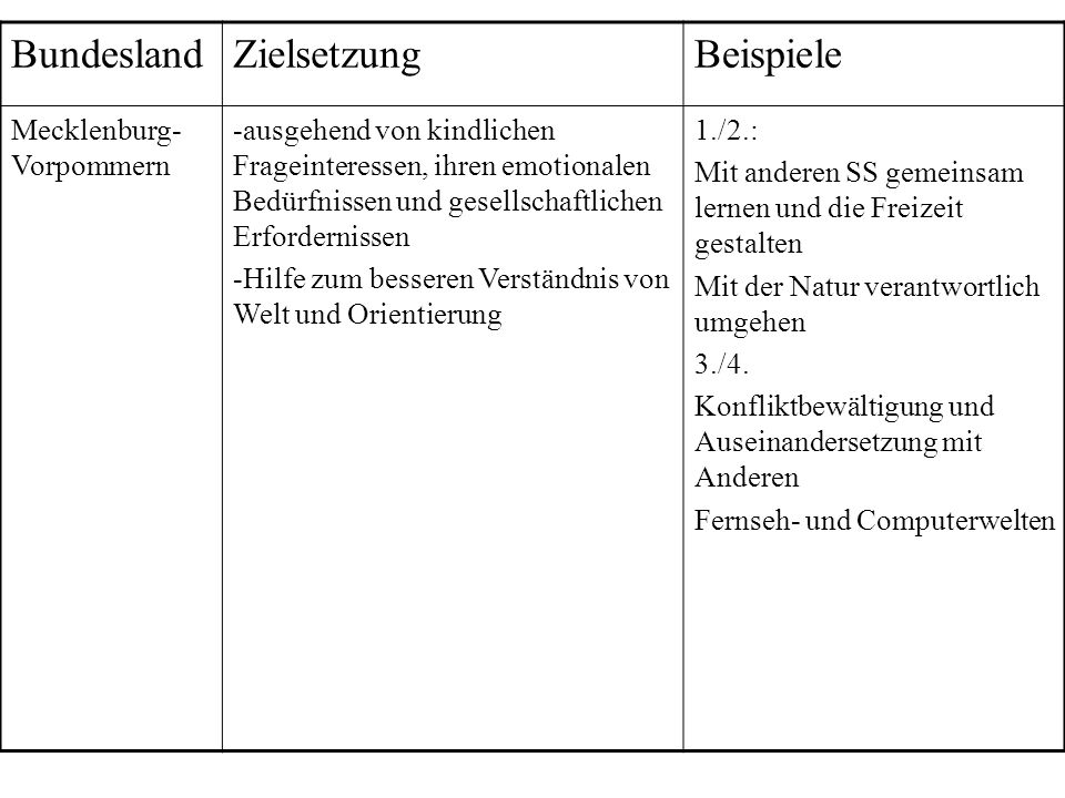 Bundesland Zielsetzung Beispiele Mecklenburg-Vorpommern