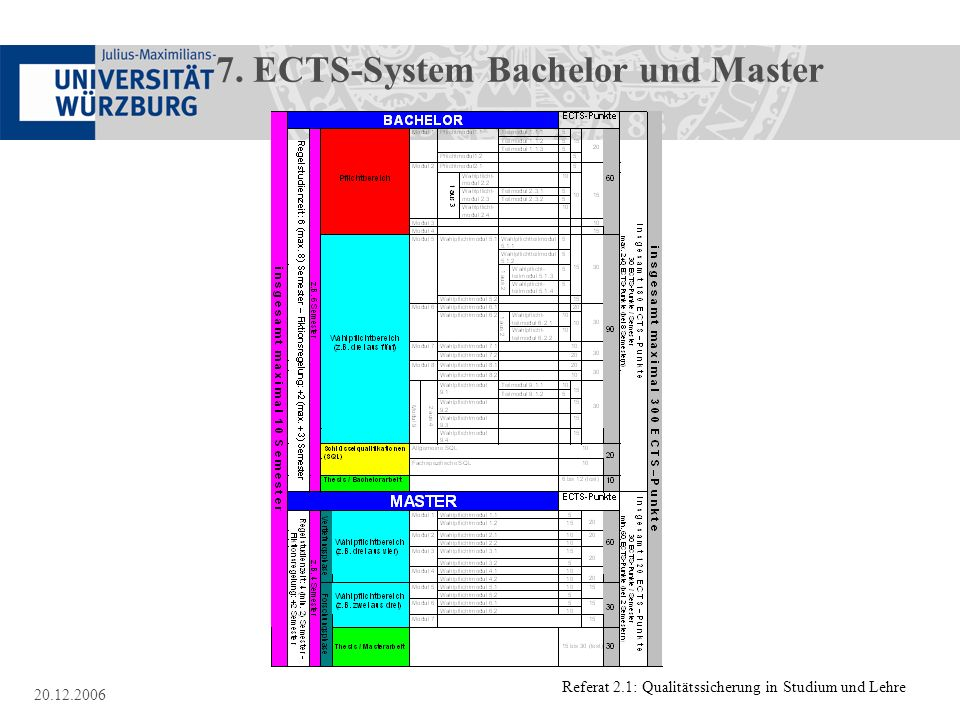 7. ECTS-System Bachelor und Master