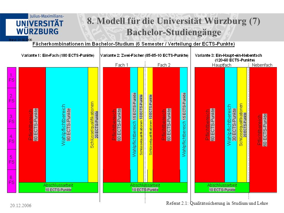8. Modell für die Universität Würzburg (7) Bachelor-Studiengänge