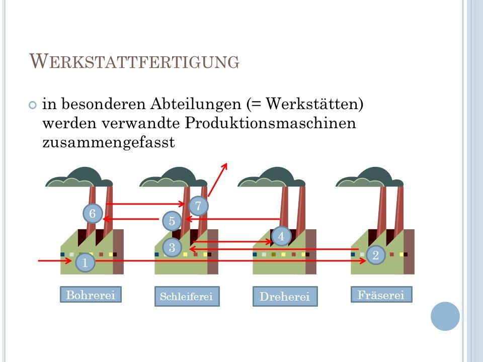 Werkstattfertigungin besonderen Abteilungen (= Werkstätten) werden verwandte Produktionsmaschinen zusammengefasst.