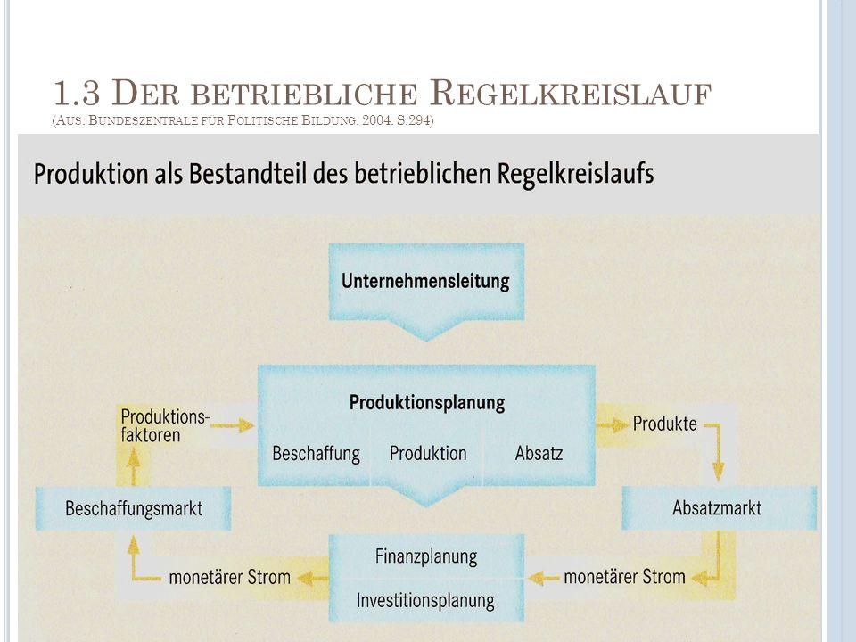1.3 Der betriebliche Regelkreislauf (Aus: Bundeszentrale für Politische Bildung. 2004. S.294)
