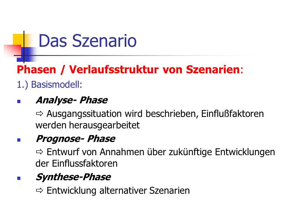 Das Szenario Phasen / Verlaufsstruktur von Szenarien: 1.) Basismodell: