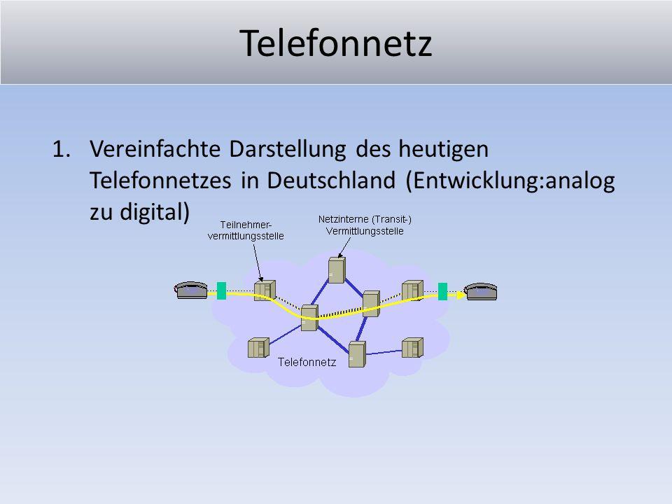 Telefonnetz Vereinfachte Darstellung des heutigen Telefonnetzes in Deutschland (Entwicklung:analog zu digital)