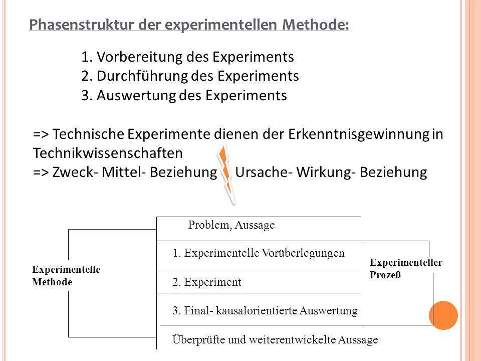 Phasenstruktur der experimentellen Methode: