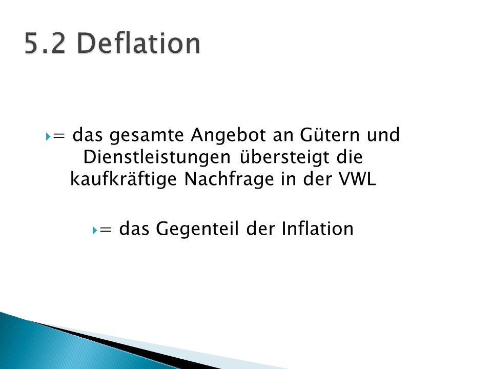 = das Gegenteil der Inflation