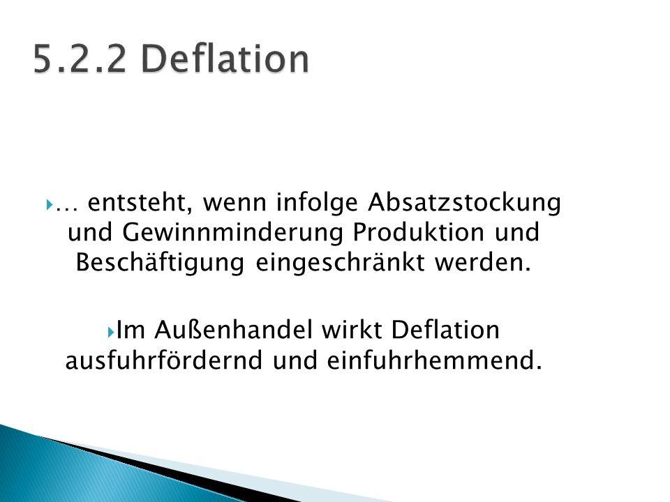 Im Außenhandel wirkt Deflation ausfuhrfördernd und einfuhrhemmend.