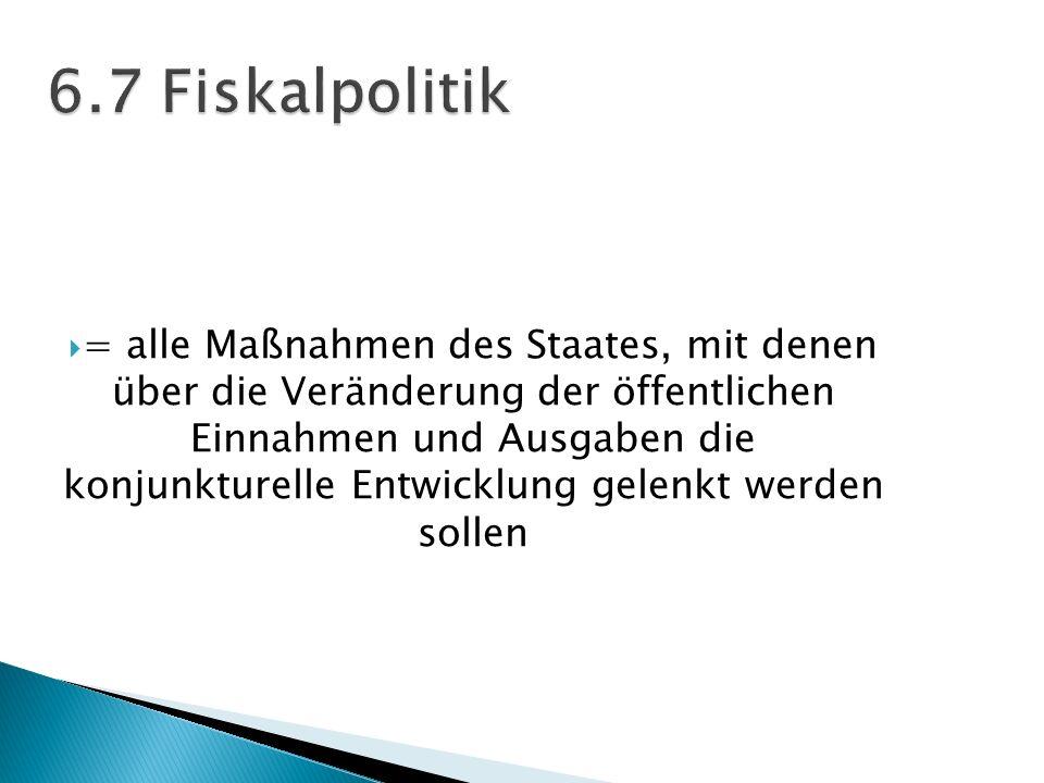 6.7 Fiskalpolitik