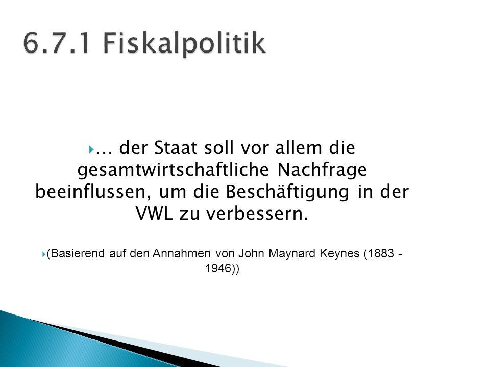 (Basierend auf den Annahmen von John Maynard Keynes (1883 - 1946))