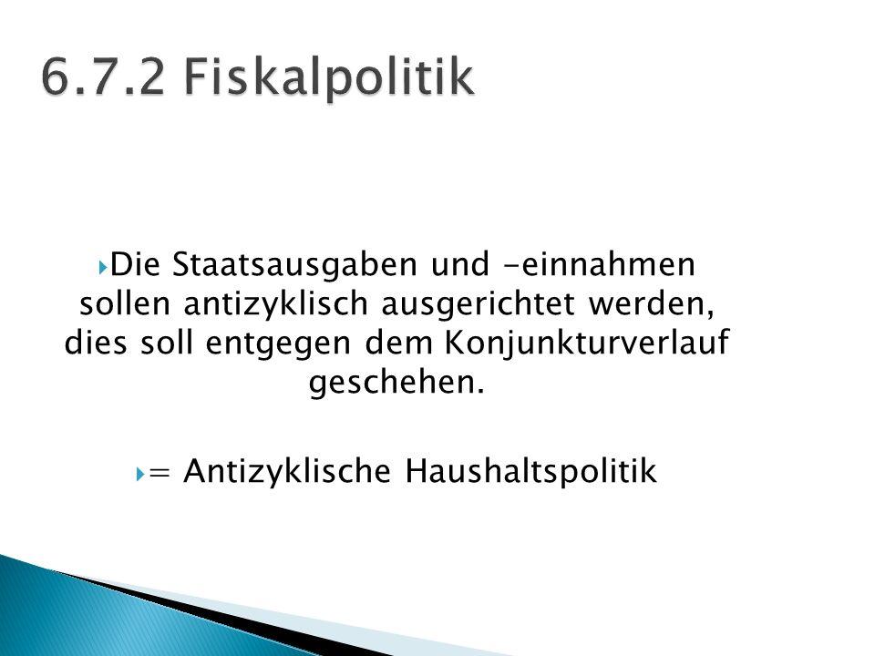 = Antizyklische Haushaltspolitik