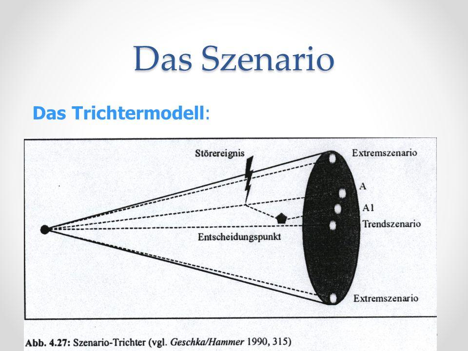 Das Szenario Das Trichtermodell: