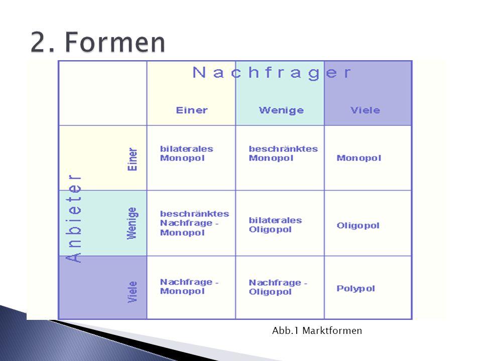 2. Formen Abb.1 Marktformen