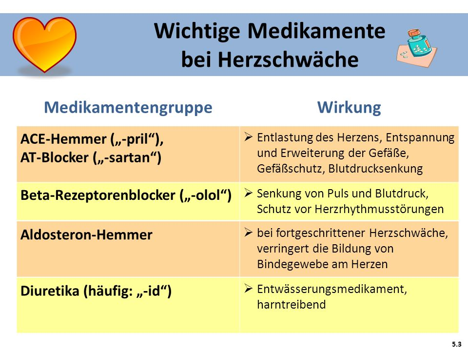 Patientenschulung herzinsuffizienz ppt video online for Konzentrationsschw che medikamente