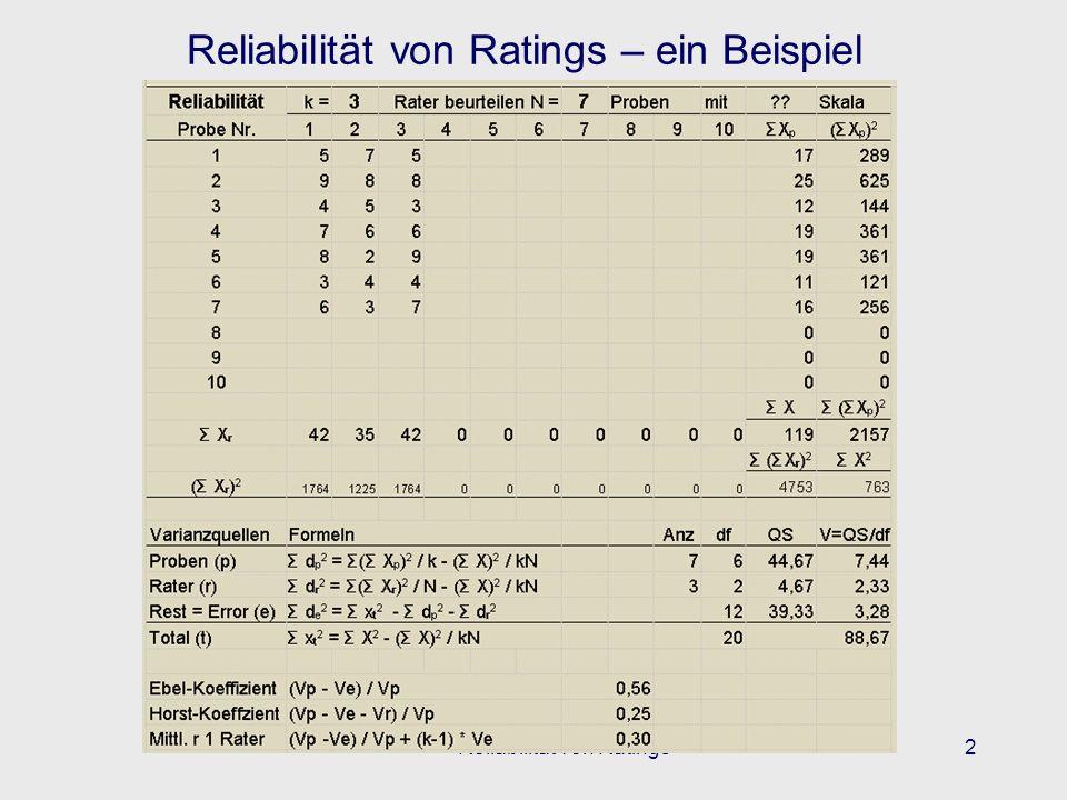Reliabilität von Ratings – ein Beispiel