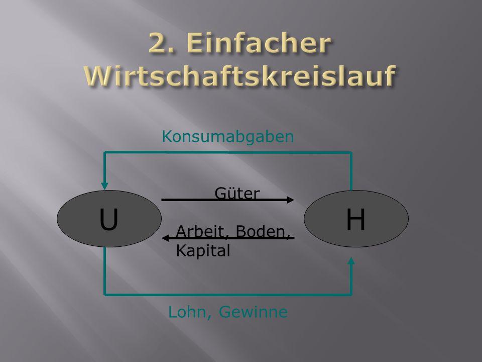 2. Einfacher Wirtschaftskreislauf