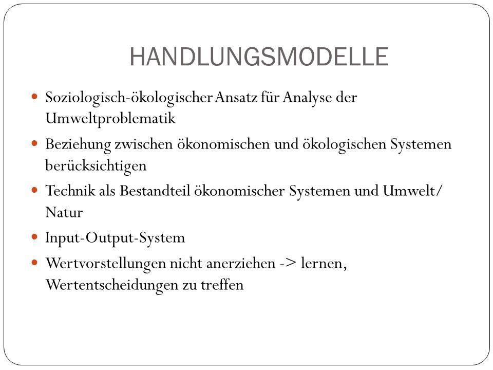 HANDLUNGSMODELLESoziologisch-ökologischer Ansatz für Analyse der Umweltproblematik.