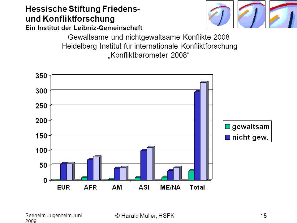 """Gewaltsame und nichtgewaltsame Konflikte 2008 Heidelberg Institut für internationale Konfliktforschung """"Konfliktbarometer 2008"""