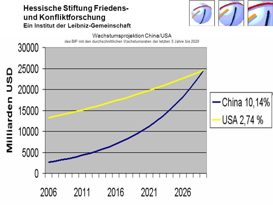 Wachstumsprojektion China/USA des BIP mit den durchschnittlichen Wachstumsraten der letzten 5 Jahre bis 2029