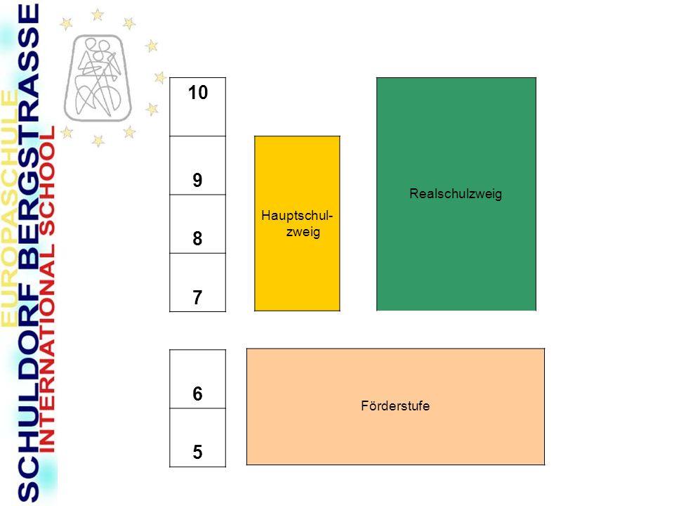 10 9 8 7 6 5 Realschulzweig Hauptschul-zweig Förderstufe