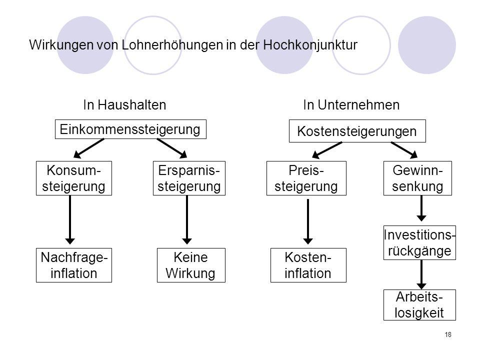 Wirkungen von Lohnerhöhungen in der Hochkonjunktur