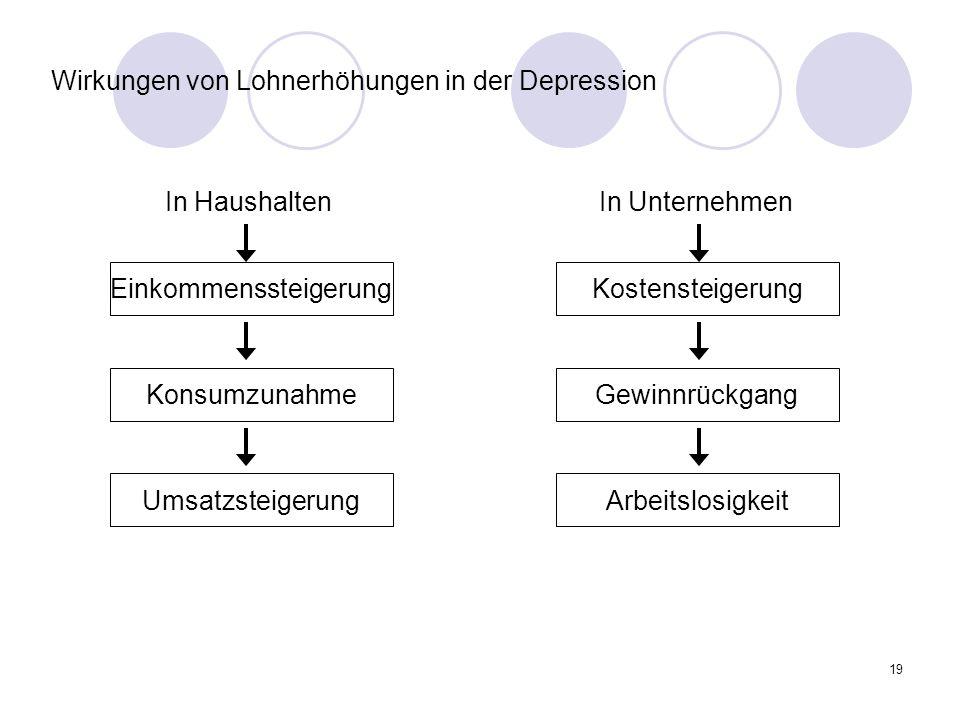 Wirkungen von Lohnerhöhungen in der Depression