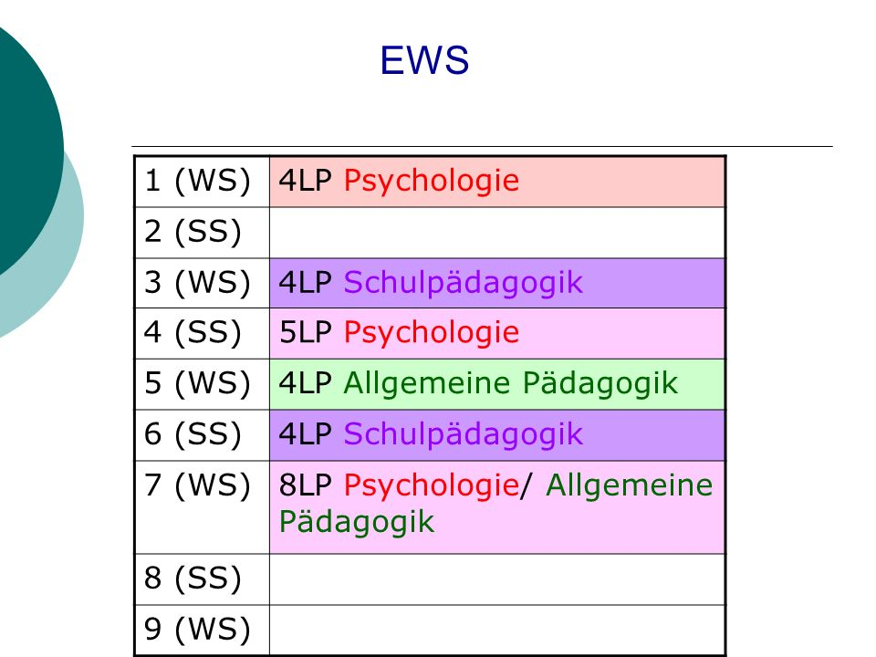 EWS 1 (WS) 4LP Psychologie 2 (SS) 3 (WS) 4LP Schulpädagogik 4 (SS)