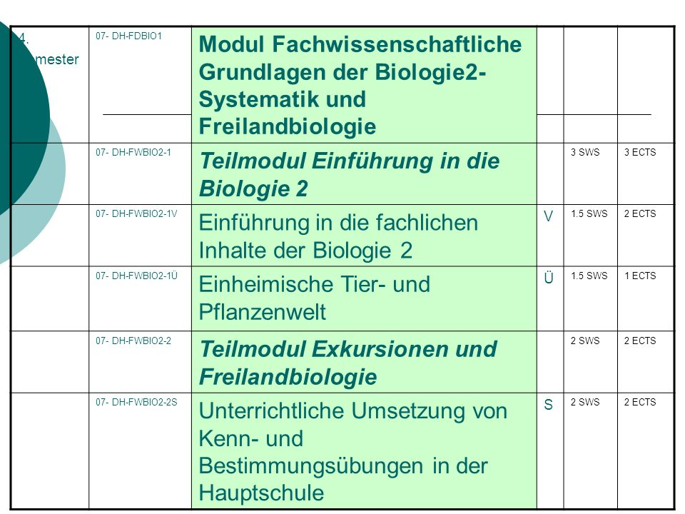 Teilmodul Einführung in die Biologie 2