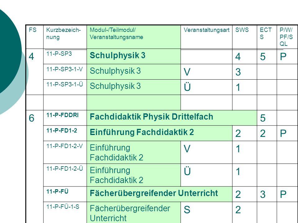 5 P V 3 Ü 1 6 2 S 4 Schulphysik 3 Fachdidaktik Physik Drittelfach