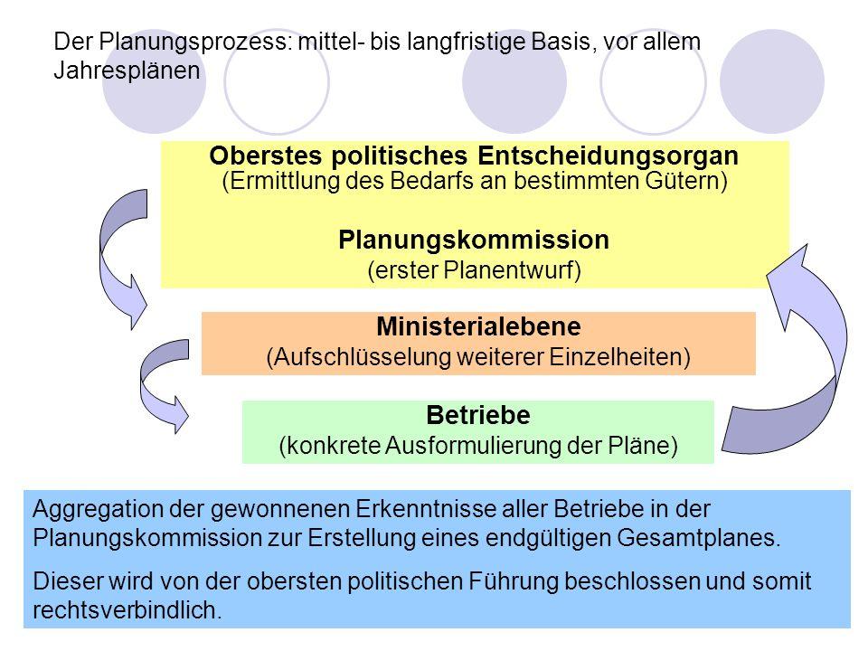 Der Planungsprozess: mittel- bis langfristige Basis, vor allem Jahresplänen