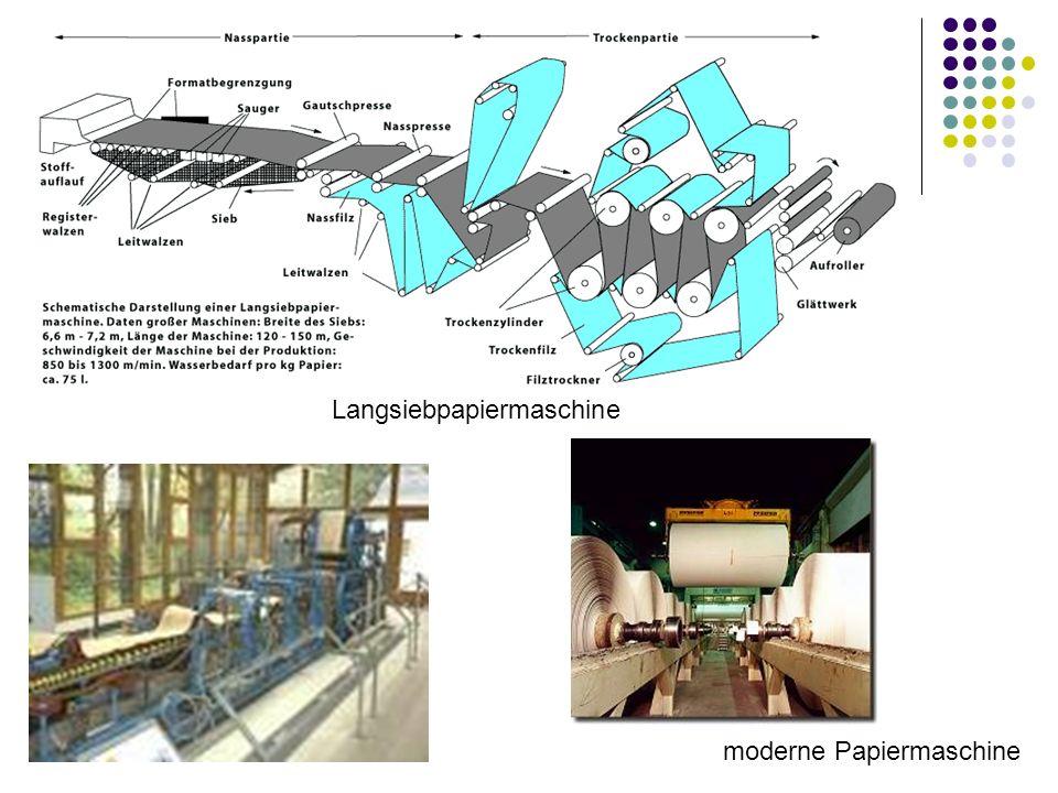 Langsiebpapiermaschine
