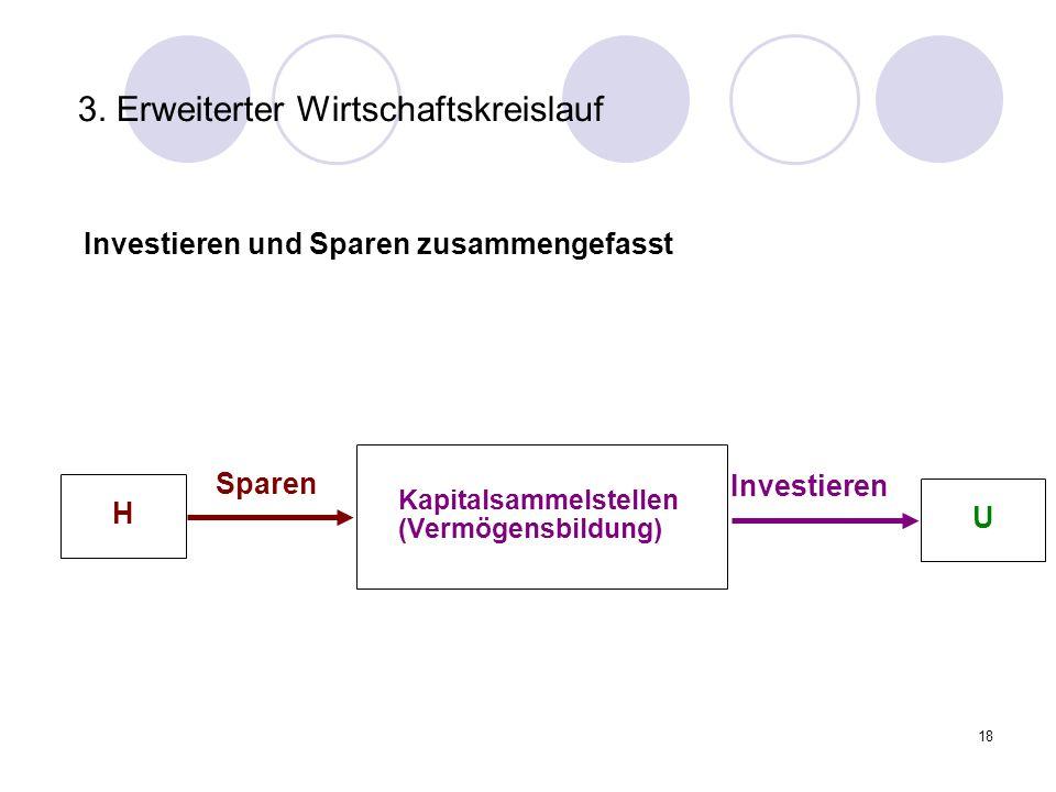 3. Erweiterter Wirtschaftskreislauf