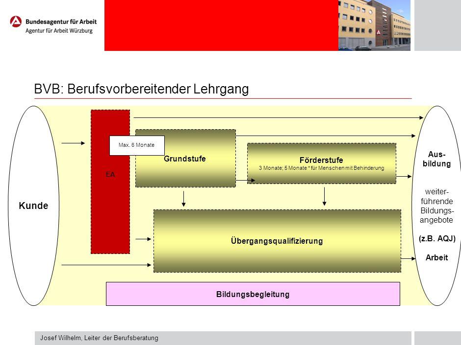 BVB: Berufsvorbereitender Lehrgang