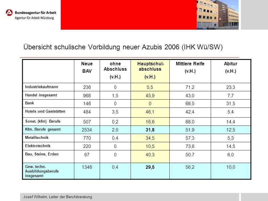 Übersicht schulische Vorbildung neuer Azubis 2006 (IHK Wü/SW)