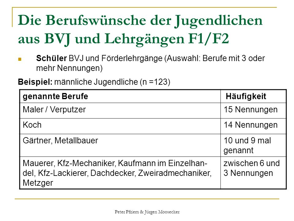 Die Berufswünsche der Jugendlichen aus BVJ und Lehrgängen F1/F2