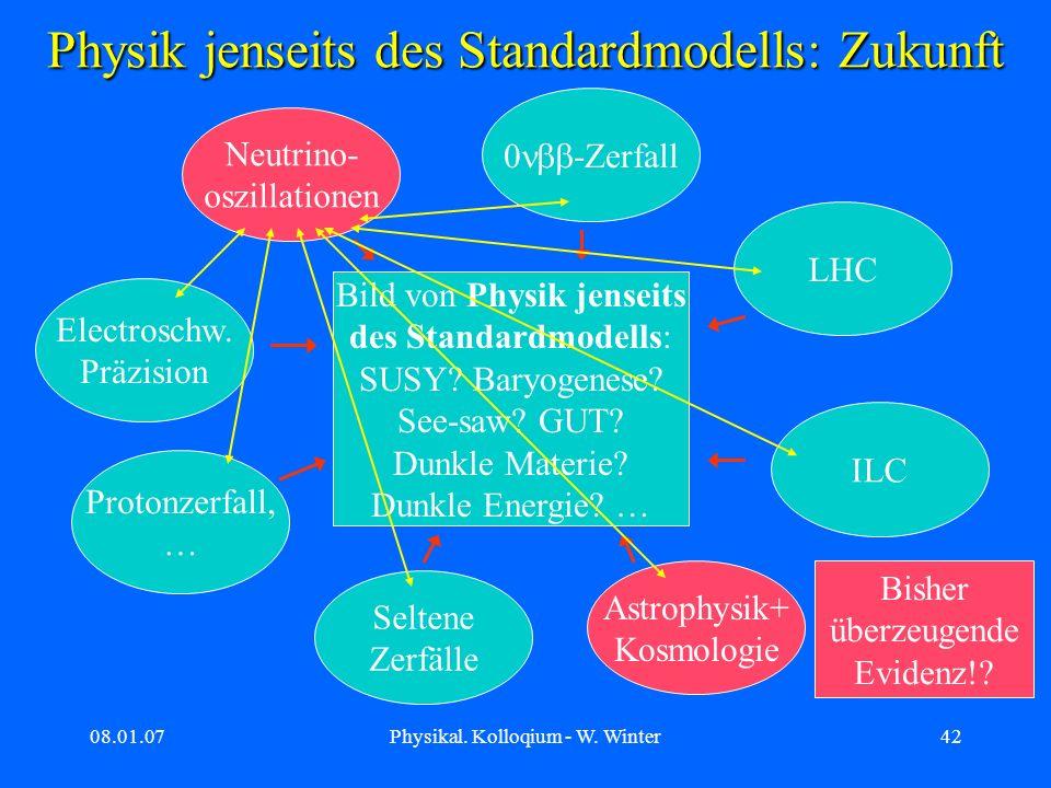 Physik jenseits des Standardmodells: Zukunft