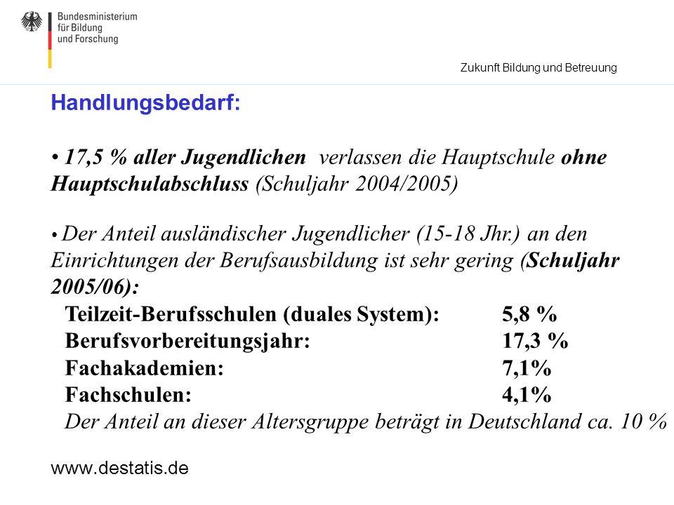 Teilzeit-Berufsschulen (duales System): 5,8 %