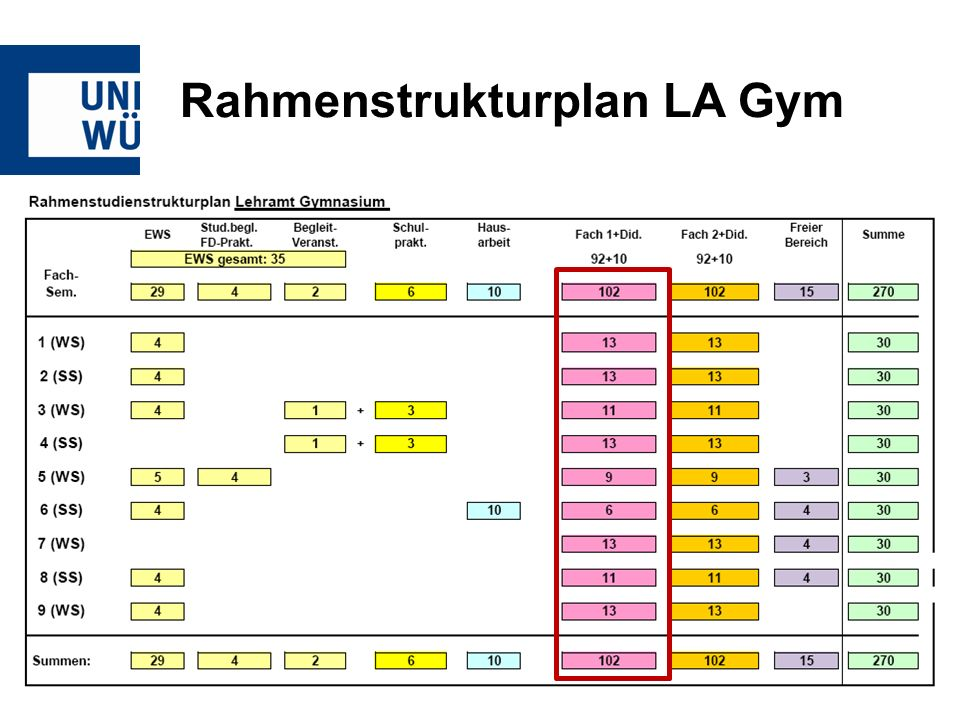 Rahmenstrukturplan LA Gym