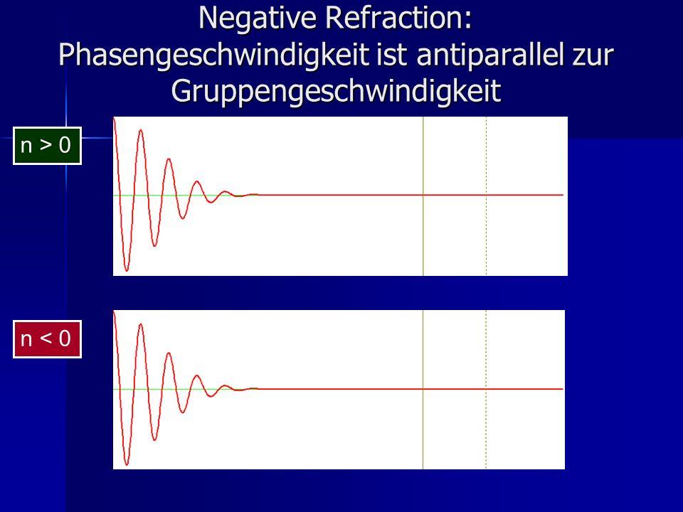 Negative Refraction: Phasengeschwindigkeit ist antiparallel zur Gruppengeschwindigkeit