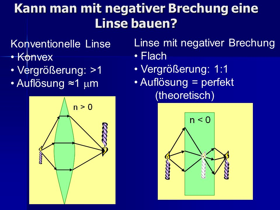 Kann man mit negativer Brechung eine Linse bauen