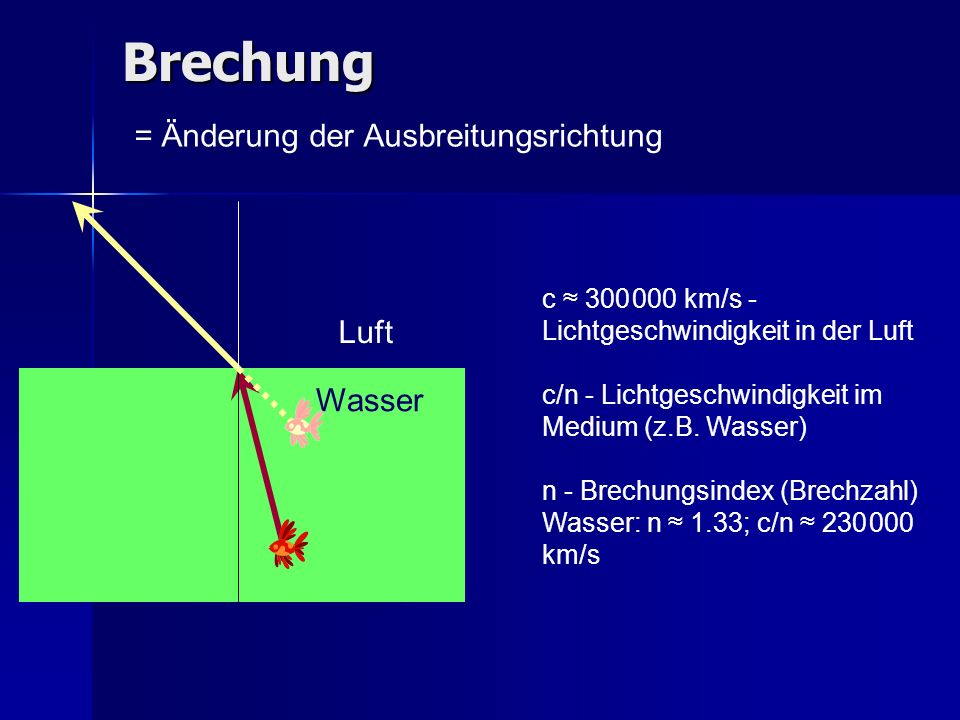Brechung = Änderung der Ausbreitungsrichtung Luft Wasser