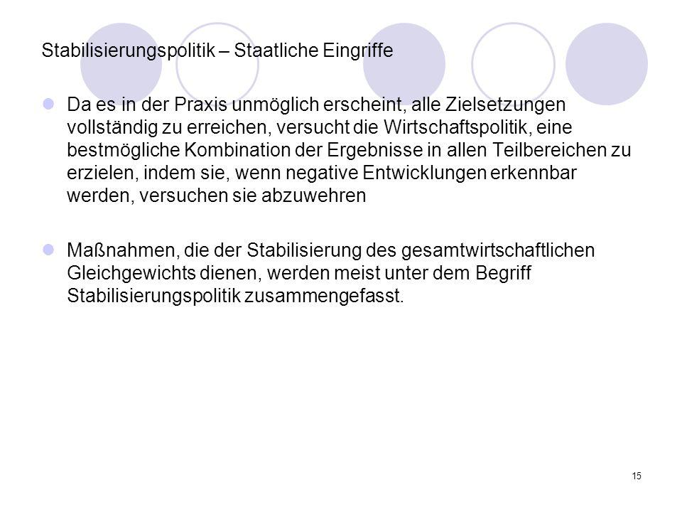 Stabilisierungspolitik – Staatliche Eingriffe