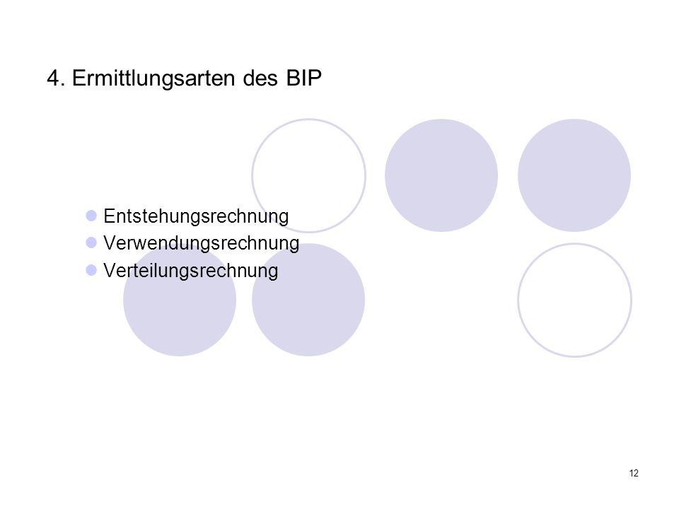 4. Ermittlungsarten des BIP