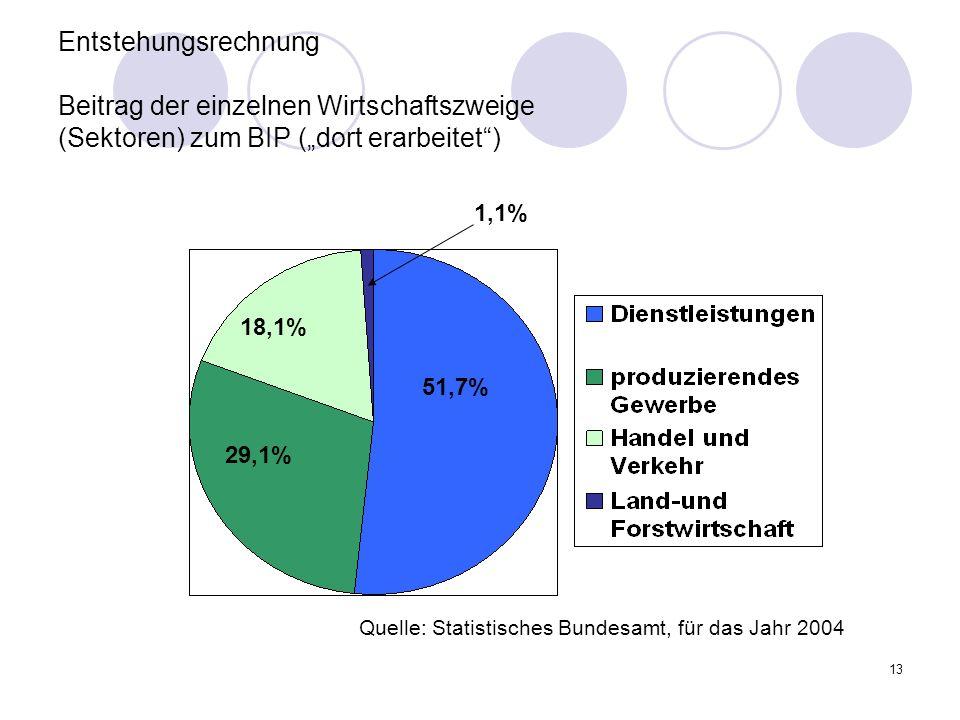 """Entstehungsrechnung Beitrag der einzelnen Wirtschaftszweige (Sektoren) zum BIP (""""dort erarbeitet )"""