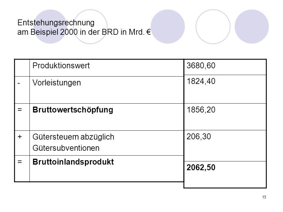 Entstehungsrechnung am Beispiel 2000 in der BRD in Mrd. €