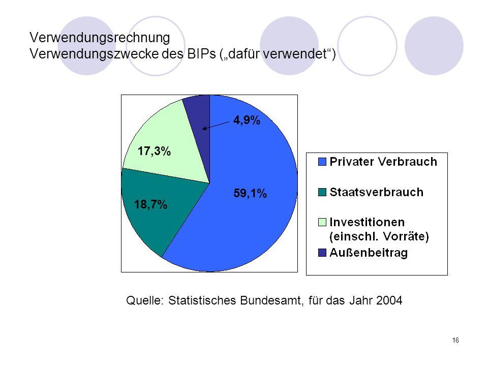 """Verwendungsrechnung Verwendungszwecke des BIPs (""""dafür verwendet )"""